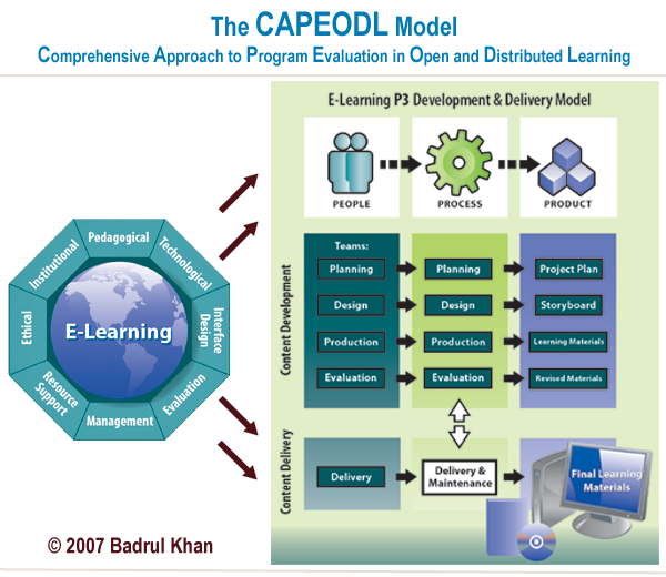 e-learning elearning evaluation model
