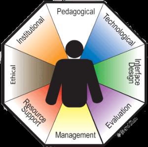 e-learning_framework_model_by_khan