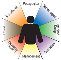 Khan's elearning model