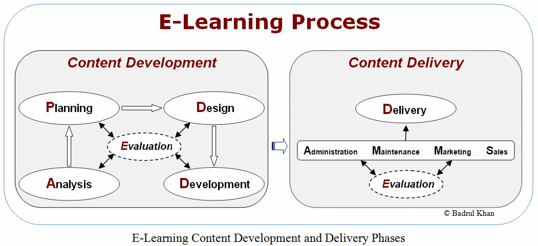 Home Of E Learning Or Elearning Process Model Mooc Moop Distance Mobile Learning Instructional Design Virtual Worlds